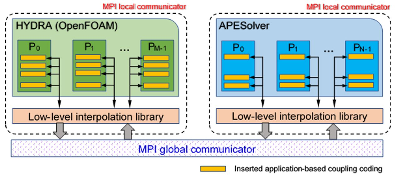 ARCHER » A fast coupling interface for a high-order acoustic